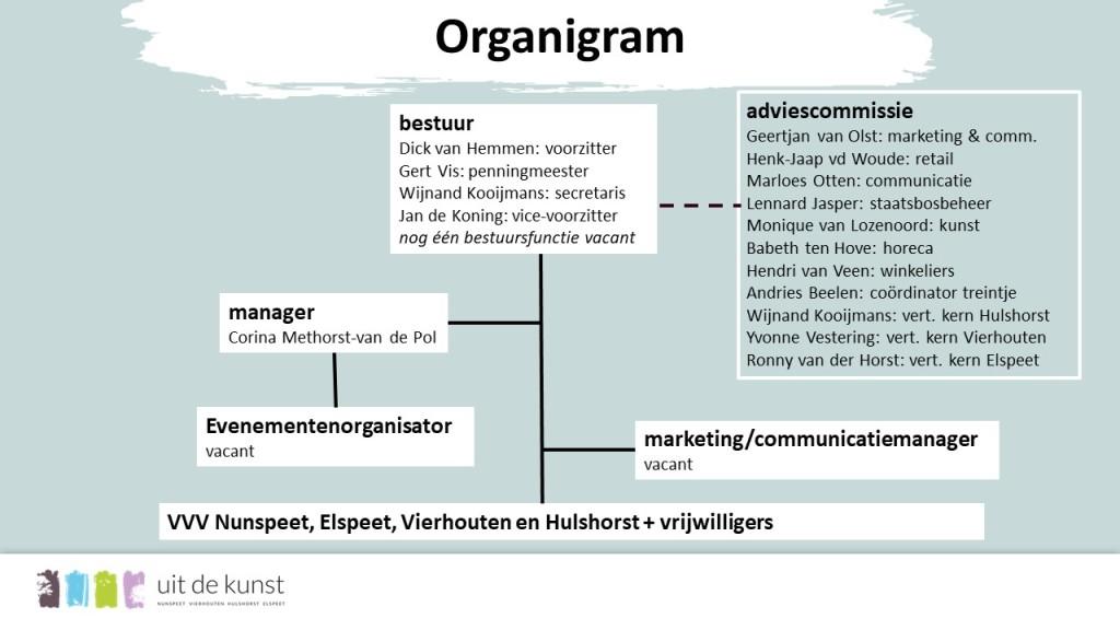 organigram-2018
