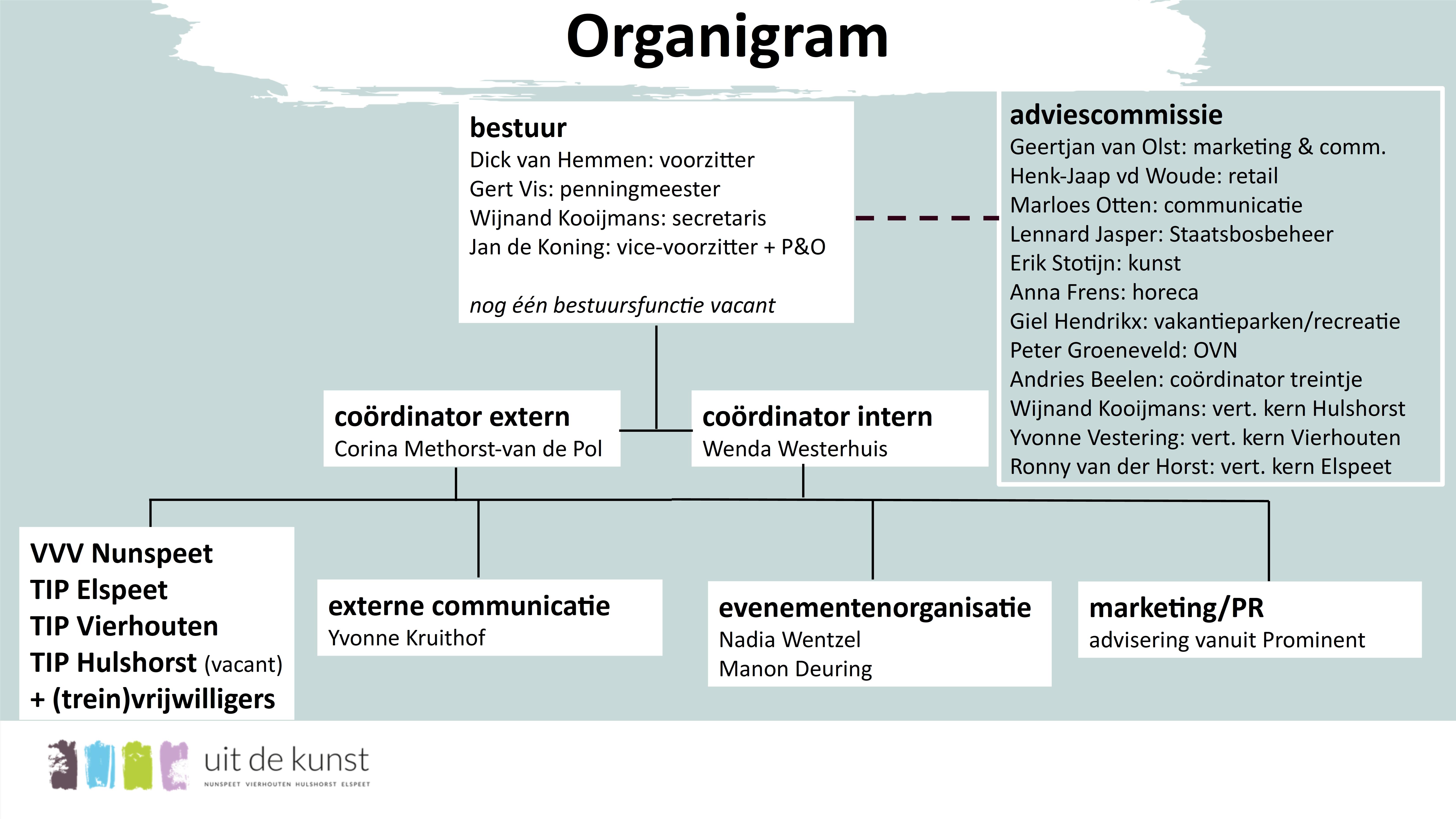 organigram.2021